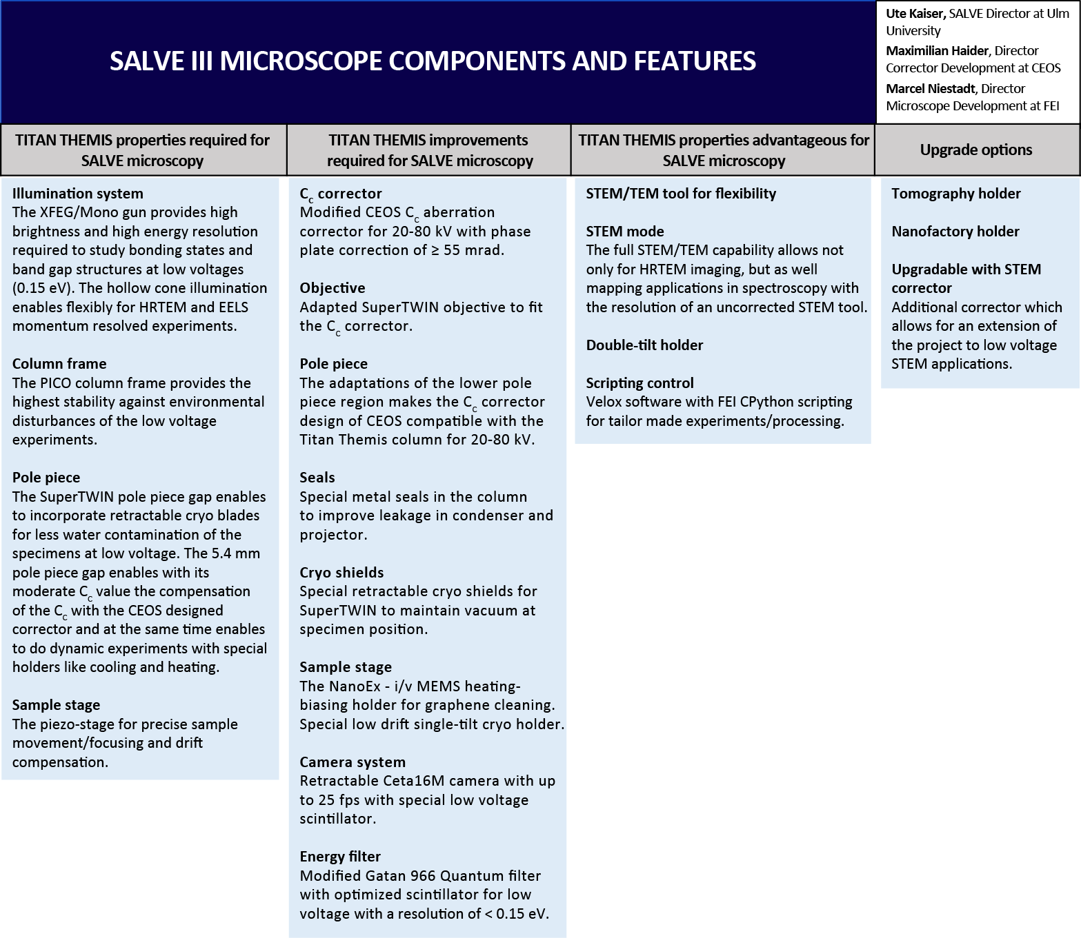 specs of the SALVE III microscope listed in a table
